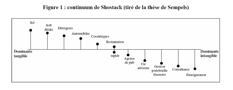continuum de shostack
