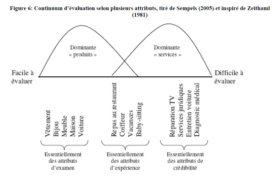 continuum d'évaluation de semples
