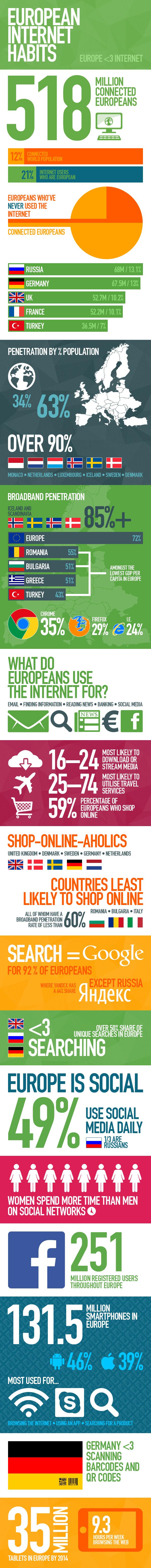 Infographie comportement internet europe