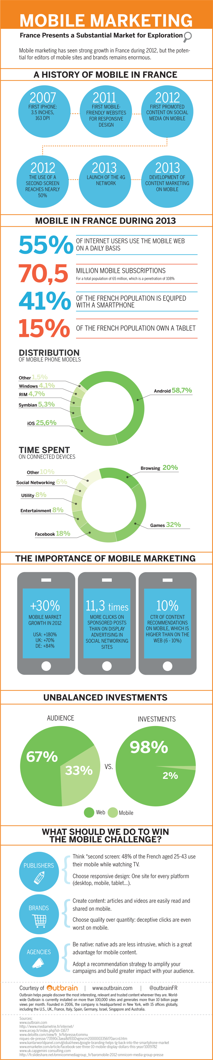 content marketing mobile