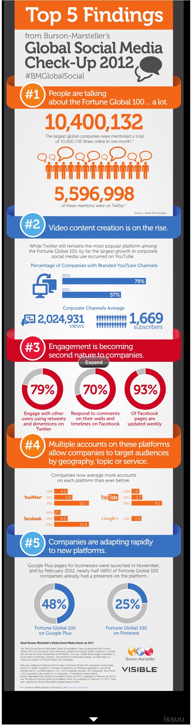 recherche médias sociaux 2012