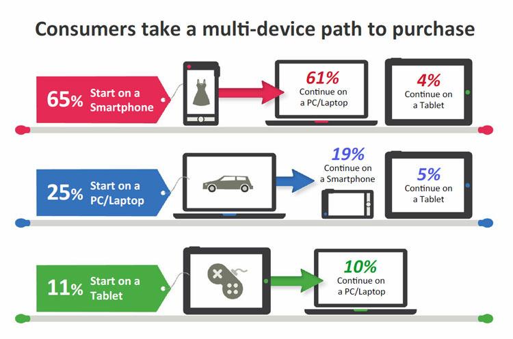 chemins d'achat multi-écran