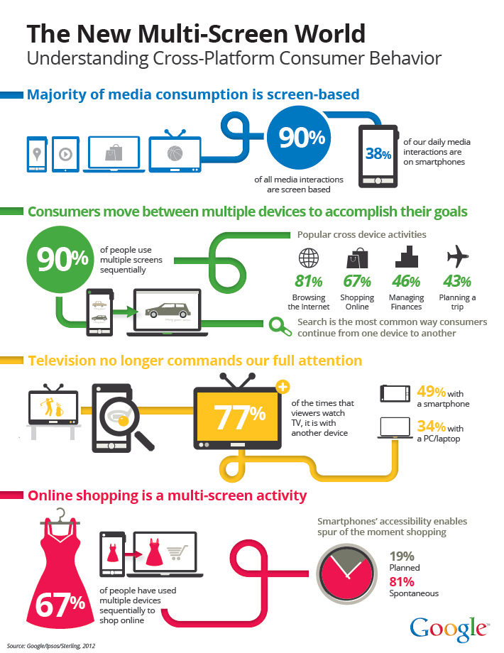 google_multi-screen_infographic