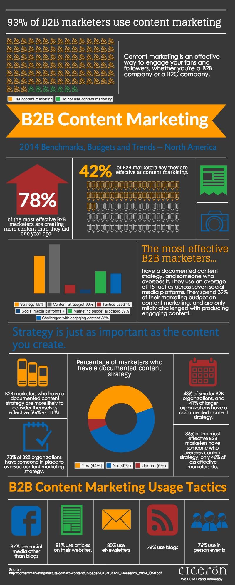 Stratégie B2B content marketing