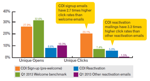 Experian-email-marketing-study-COI-emails-600x323