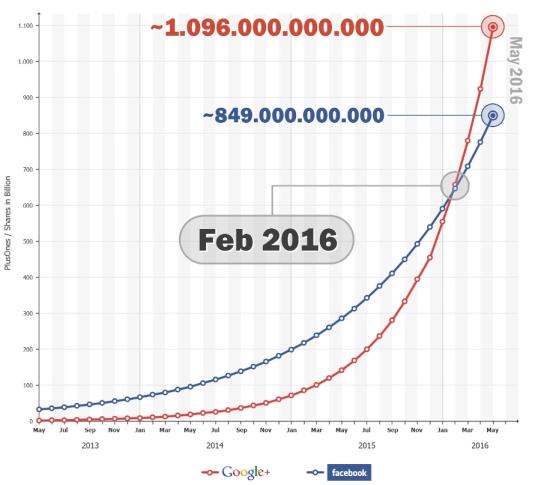 google+_vs._Facebook