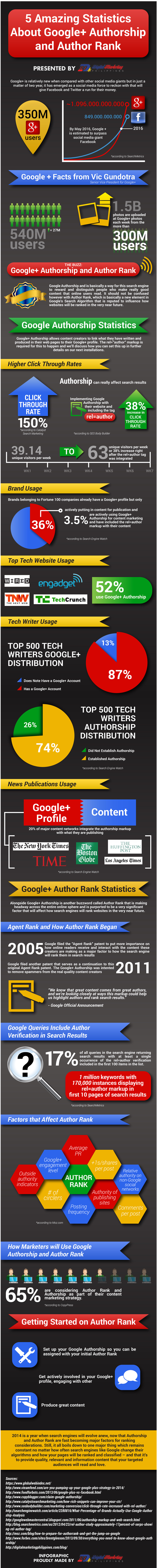 infographie-authorship-authorrank