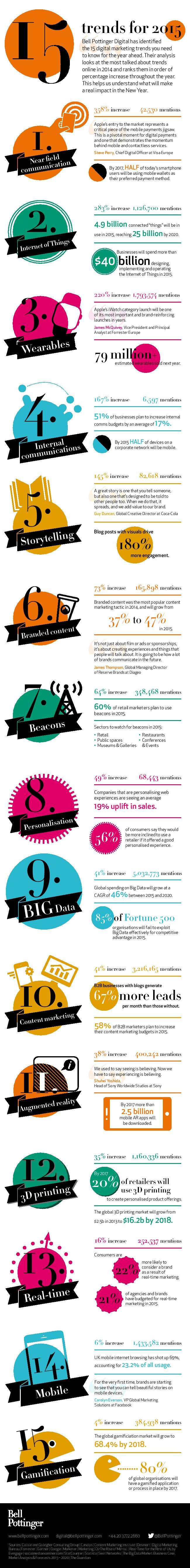 tendances marketing 2015