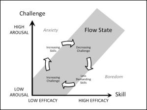 flow marketing