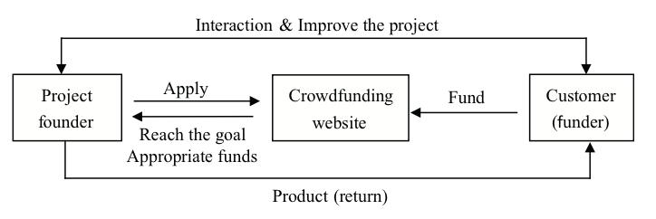 crowdfunding processus