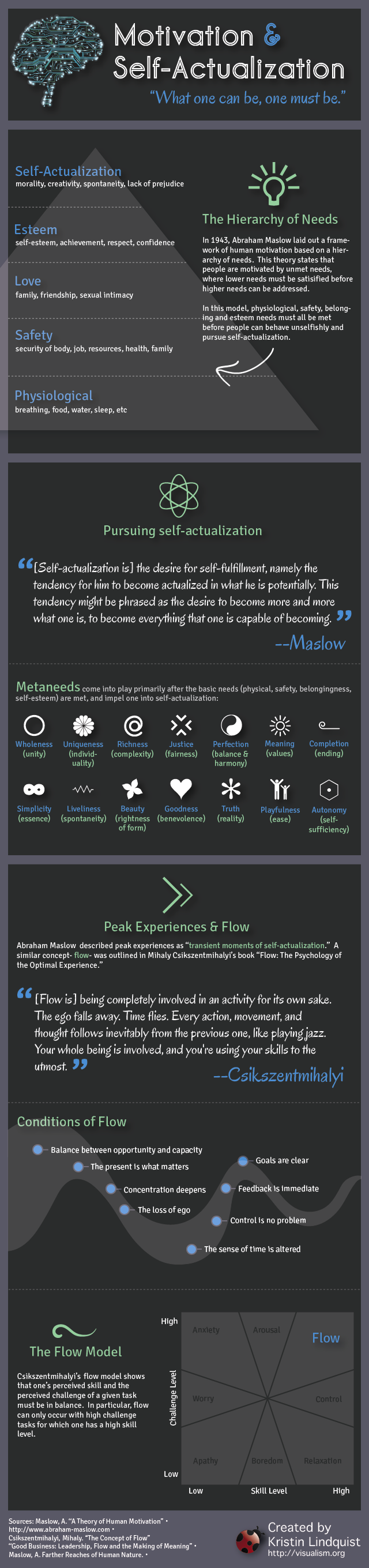 infographie flow